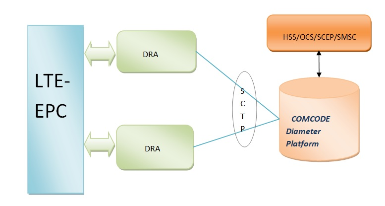 Diameter Protocol for applications