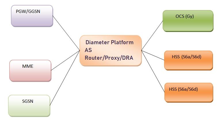 Diameter Router