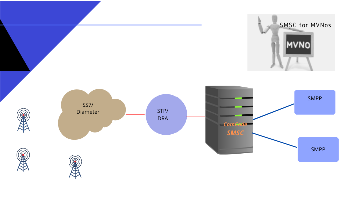 SMSC for MVNOs